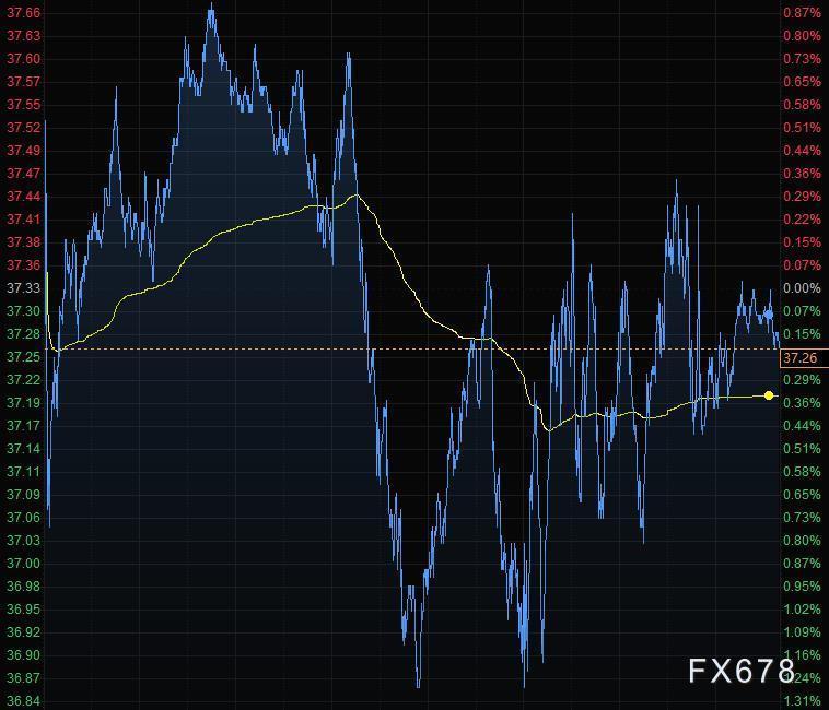 9月15日財經早餐:市場風險偏好回暖,美元連續下滑,黃金創二周來最大漲幅