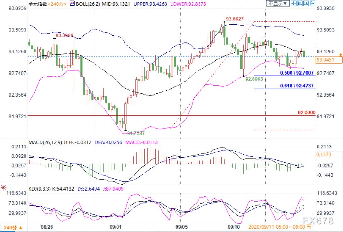 9月16日现货黄金、白银、原油、外汇短线交易策略