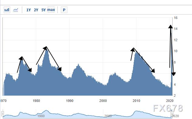 美國經濟會長期衰退還是逐步複蘇?美聯儲內部分歧加劇,複蘇可持續性前景存疑