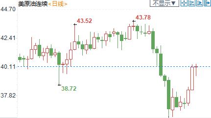 紐市盤前:英鎊重挫逾百點,負利率預期大增;OPEC+存兩大擔憂,美油回落至40下方