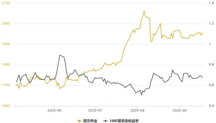黃金T+D探底回升1%!美元創逾一周新低,避險與實物需求均存利好