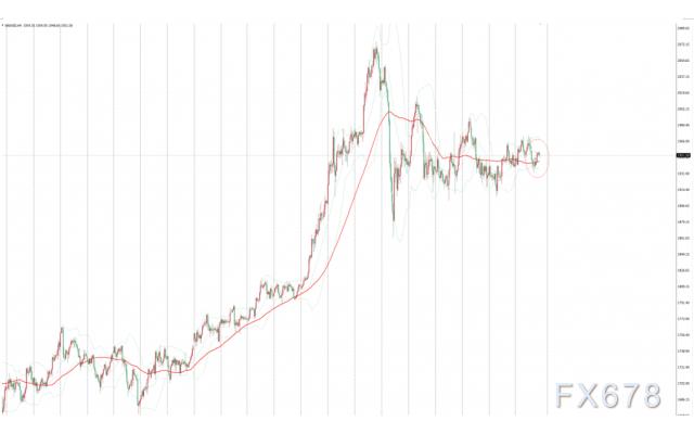 金價延續收縮整理,全球央行寬鬆政策始終支撐金價,經濟前景向好限製金價