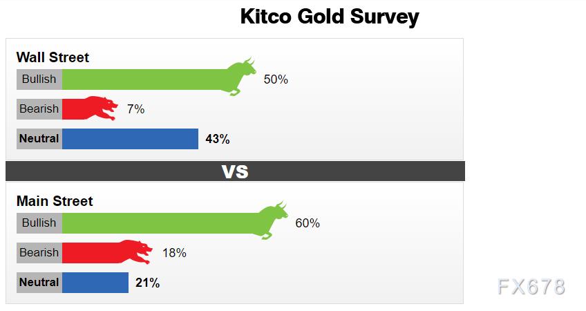 黃金交易提醒:黃金和股市正相關性上升!金價陷於盤整區間,本周鮑威爾三次亮相料提供指引