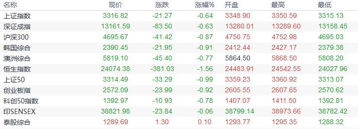 歐市盤前:全球黃金產量料下降,對衝基金押注澳元走高,油市需求前景並不悲觀