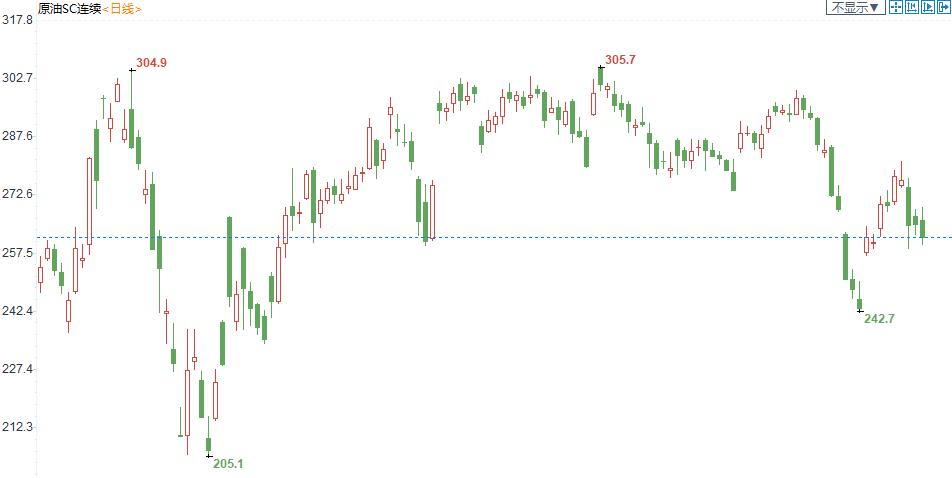 INE原油盤中一度跌逾2%!供需兩端均存利空,全球股市大跌,OPEC+或面臨信任危機