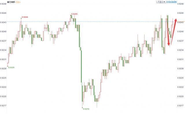 瑞士央行如期維穩利率,但仍稱瑞郎被高估,瑞郎徘徊於兩個月低位