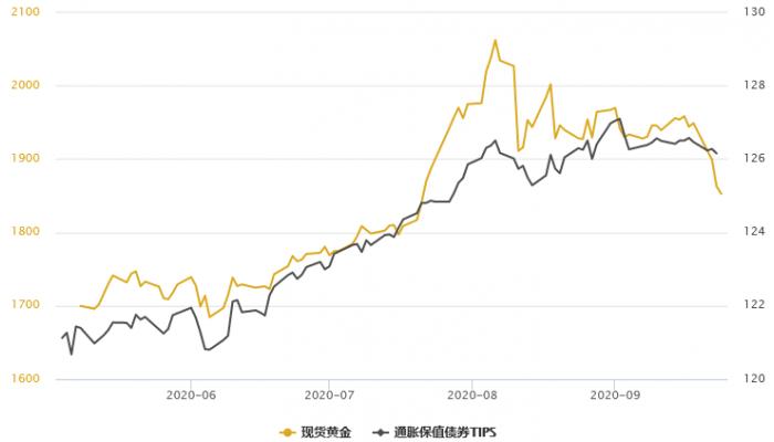 黃金T+D創逾三個月新低,白銀T+D重挫6.5%!美指升至兩個月高位,投資者須盯緊五大要點