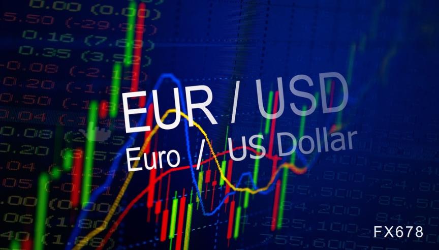 歐元跌至兩個月新低,短線恐回踩1.16關口,歐洲疫情反撲加劇,冒險情緒急速降溫