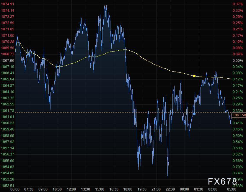9月26日財經早餐:美元繼續走強刷新二個月高點,黃金白銀創半年來最大周跌幅