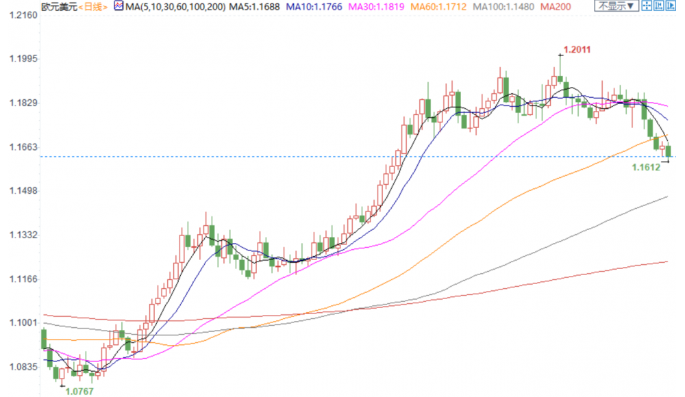 外匯周評:美元避險需求大增,歐元暴跌200點,澳新貨幣重挫超3%,英鎊聚焦下周談判
