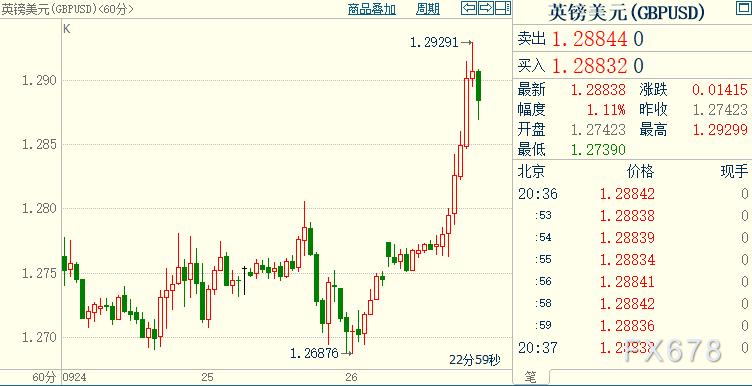 黃金止跌反彈,因英鎊暴漲打壓美元;但三大利好因素仍支撐金價,其中包括拜登贏面縮小