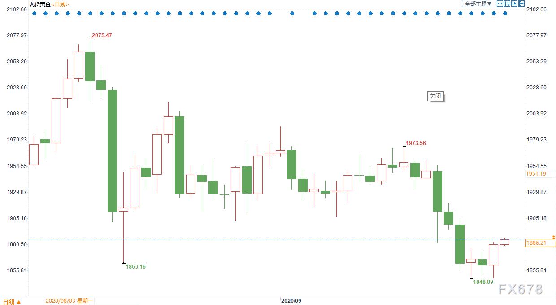 黃金交易提醒:黃金1850美元確立支撐!但看漲押注為15個月最低,日內關注美聯儲四大票委發聲