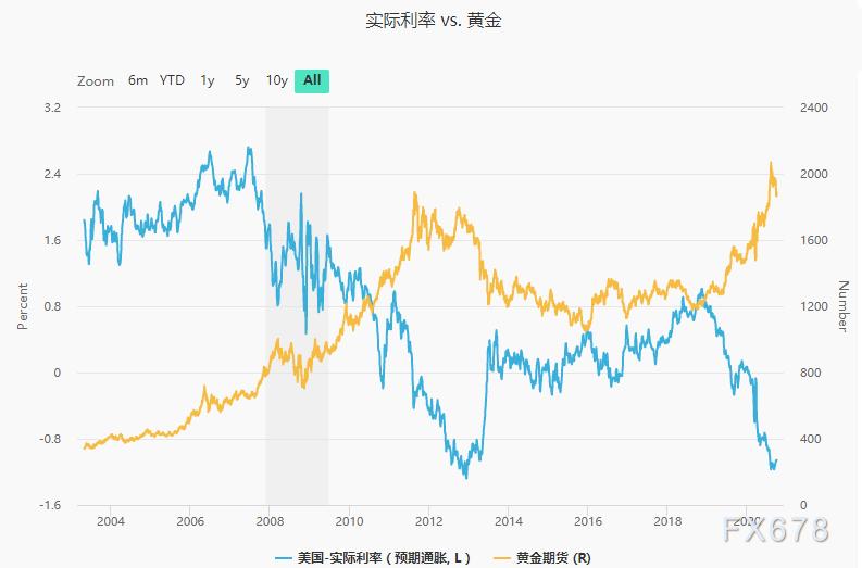 全球四分之一投資級債券為負利率!長期寬鬆基調已定,投資者或買入黃金對衝通脹