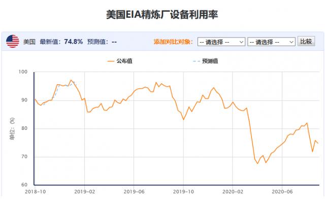 EIA原油庫存意外下降,但汽油庫存有所上升,美國產油量持平上周,美油仍承壓於40大關