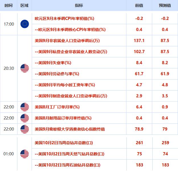 歐市盤前:特朗普確診新冠,澳新貨幣紛紛跳水,黃金拉升15美元,美油跌向半月低點