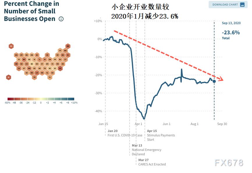 非農來襲!但9月美國小企業破產加速,警惕更大失業潮在四季度顯現,黃金多頭有望發力