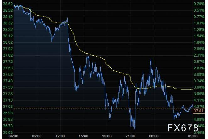10月3日財經早餐:特朗普確診加劇疫情擔憂,美元上揚黃金衝高回落至1900附近,油價跌逾4%創三個半月新低