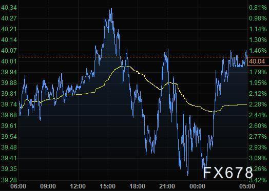 10月8日財經早餐:刺激協議重燃希望,美股大漲美元走低,金價衝高回落