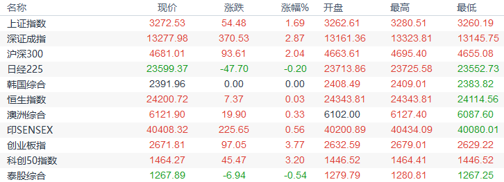 歐市盤前:美元重心不斷下移,黃金走高近20美元,油市存四大利多因素