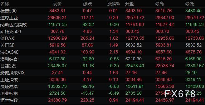 10月17日財經早餐:美元創近三周最大漲幅,黃金失守1900關口,油價一周小漲