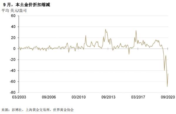 金銀T+D雙雙收漲!美元創逾六周新低,市場繼續跟蹤兩大風險因素