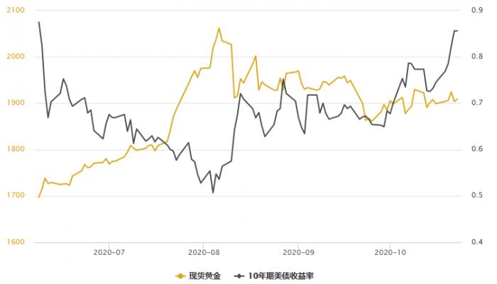 黃金T+D創一周新低!美債收益率漲勢不止;美刺激協議仍難產,且就業意外向好
