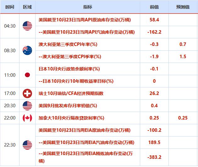 10月26日--10月31日重磅經濟數據和風險事件前瞻:全球多國GDP來襲,聚焦三大央行利率決議