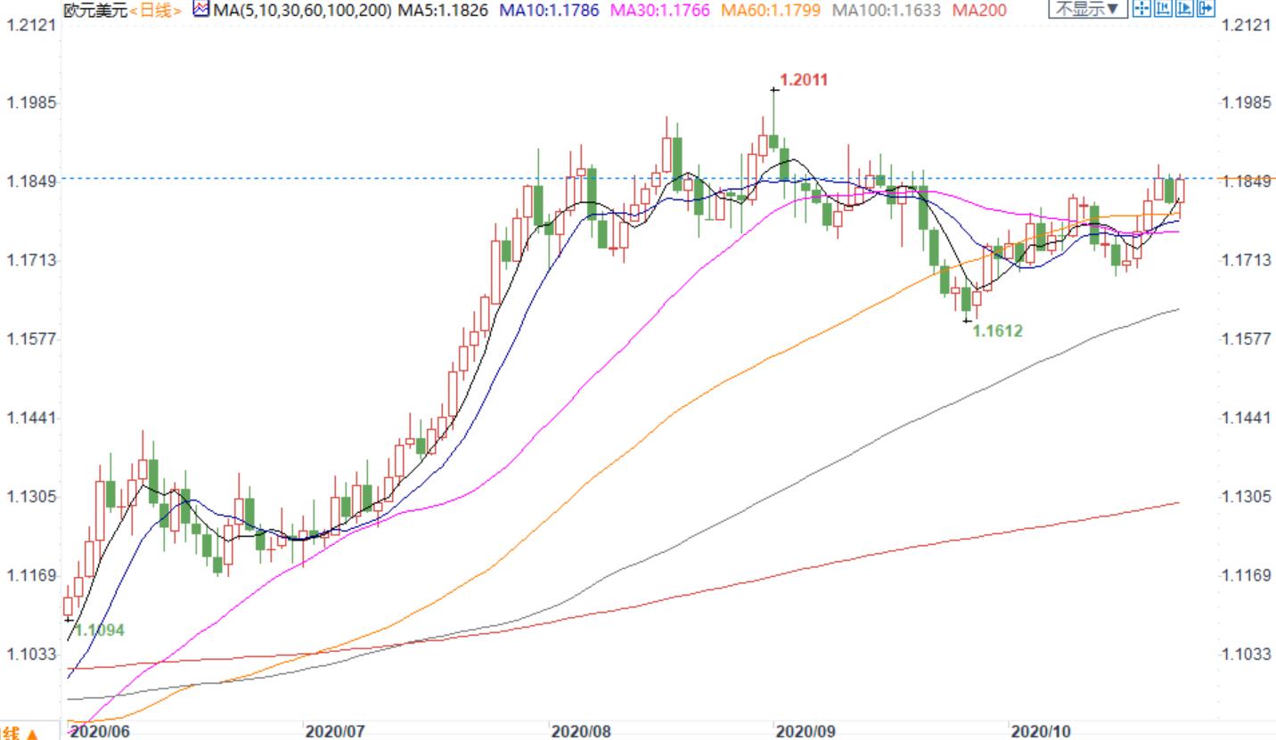 外匯周評:市場交易三大不確定性,美指重挫1%,歐元創五周新高,英鎊劇震近300點