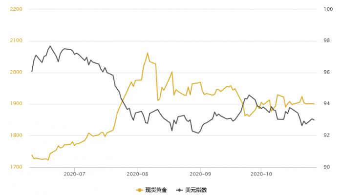 金銀T+D雙雙收漲,VIX恐慌指數升向七周高位!但黃金欲脫離千九關口,唯有依靠它