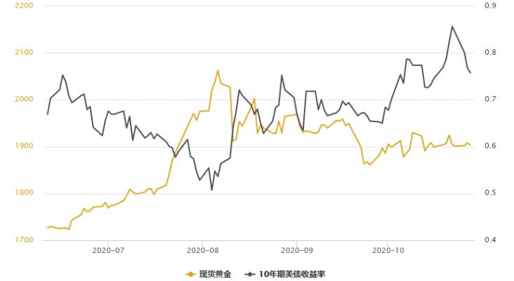 金銀T+D再雙雙收漲,VIX恐慌指數創近兩個月新高!貴金屬市場屏息以待美國大選