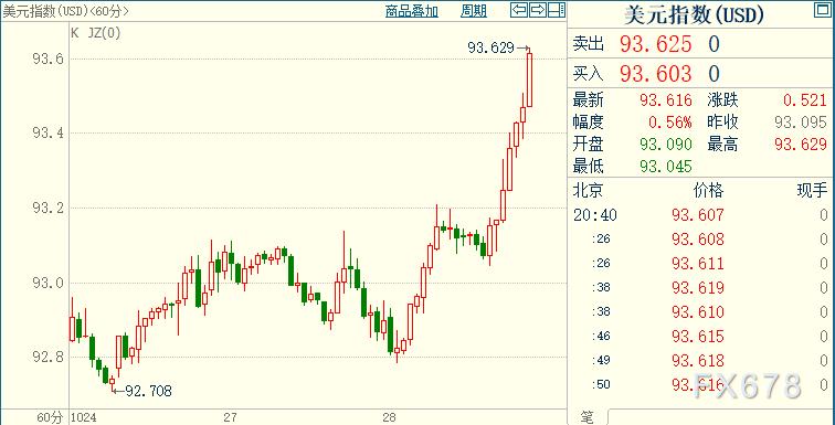 """黃金跌至三周低位,因美指暴漲逾0.6%;歐洲重啟封鎖,特朗普暗示""""經濟問題先靠邊站"""""""