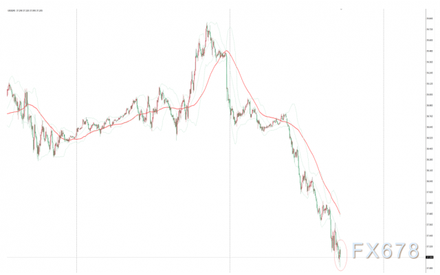EIA原油庫存意外增加,美油短線小幅下挫,諸多因素給油價帶來沉重壓力