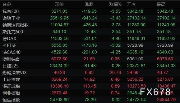 10月29日財經早餐:美元走強商品貨幣大跌,黃金創近一個月新低,油價暴跌5%,關注兩大央行決議