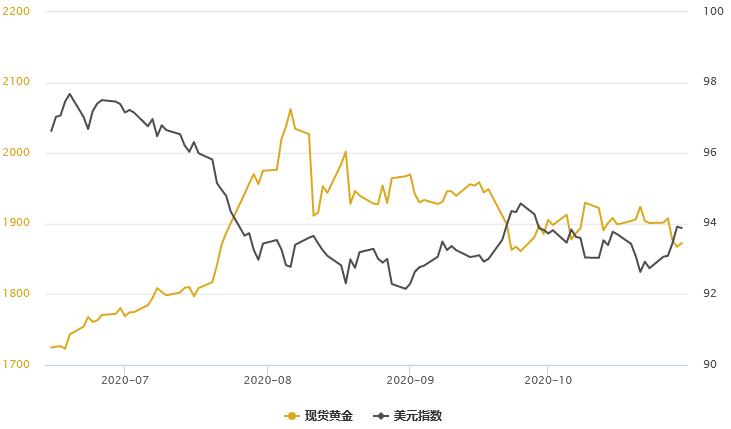 金銀T+D均創逾一個月新低!美元避險更受青睞,因美國寬鬆持續性受質疑;歐銀行動仍受限