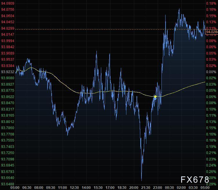 10月31日財經早餐:美元站上94關口,黃金漲超10美元,油價創半年來最大月度跌幅