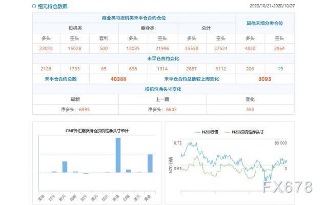 CFTC持倉解讀:歐元、原油看多意願雙雙降溫(10月27日當周)