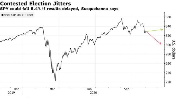 美國大選本周若無明確結果,機構稱標普500指數ETF或暴跌8%!