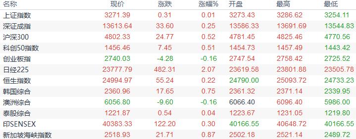 歐市盤前:美國大選攪局市場,美元創五周半新高,黃金一度回落逾30美元,油價創一周新高