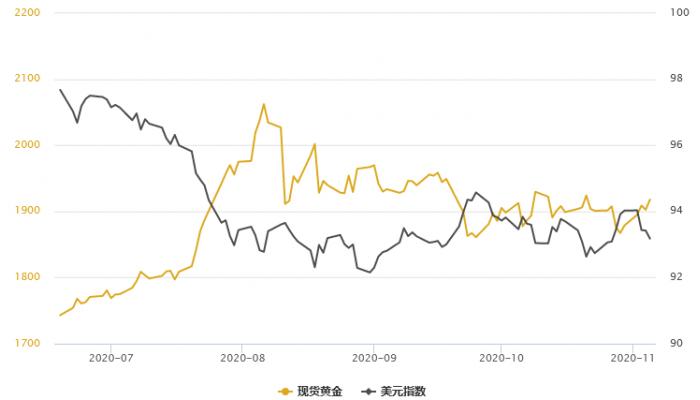 黃金T+D觸底反彈逾1%,美元繼續遭拋售;拜登勝選預期升溫,美聯儲仍面臨新的寬鬆壓力