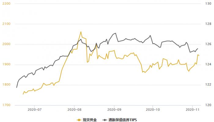 黃金T+D創三周半新高,白銀T+D大漲4%!美元跌至逾兩個月新低;10月非農料提供新指引