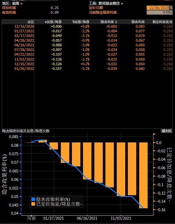 紐市盤前:避險需求旺盛,日元創近八個月新高;美油重挫逾3%,拜登勝選或打破天平