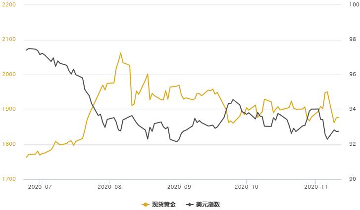 金銀T+D雙雙收跌!美債收益率創近8個月新高,但黃金中期仍受到兩方面支撐
