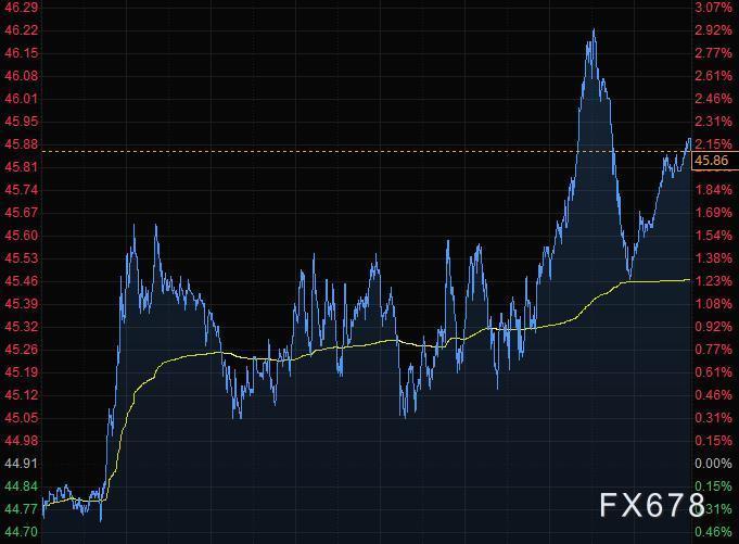 11月26日財經早餐:美聯儲討論增強購債指引,美元跌破92關口,黃金反彈乏力,美油大漲3%續刷八個月新高