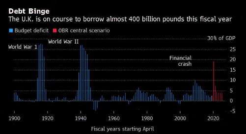 英鎊連漲逼近1.34,多頭卻遭潑冷水!英財長承諾削減支出,經濟恐面臨300多年來最嚴重衰退!