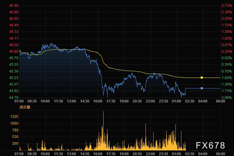 11月27日財經早餐:感恩節金匯市場清淡,OPEC輪值主席謹慎言論,油價高位回落近2%