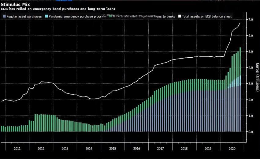 經濟學家警告金融環境收緊,歐銀暗示增加刺激在即!投行稱歐盟峰會前歐元難破1.20