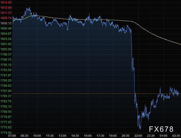 11月28日財經早餐:投資者押注經濟複蘇,美元創近三個月新低,黃金拋售加劇擊穿1780,油價本周大漲7%