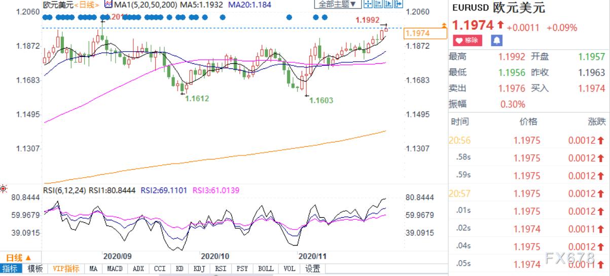 直逼1.20!歐元創三個月新高;美歐貨幣政策分化日趨明顯,多頭還手握一張好牌