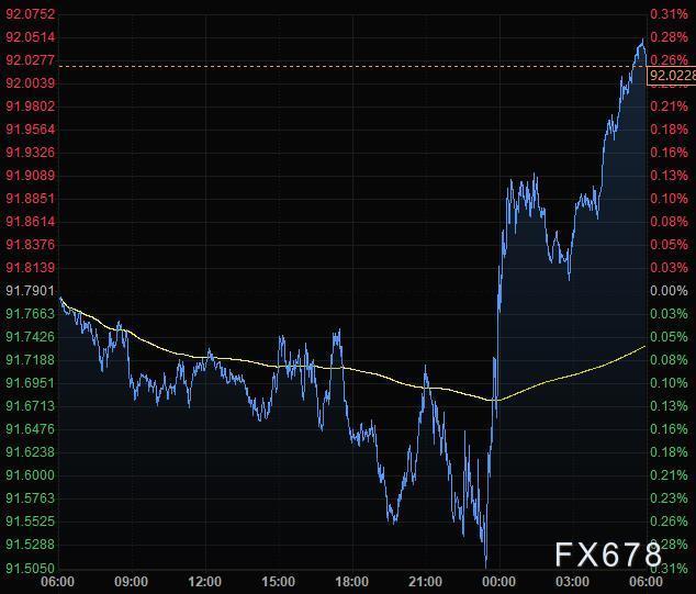 12月1日財經早餐:風險人氣有所惡化,美元反彈逾50點收複92關口,黃金跌破1770創近五個月新低