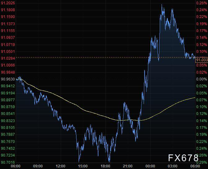 12月10日財經早餐:刺激談判仍陷僵局,美元升上91關口,黃金創一個月來最大跌幅,靜待歐銀利率決議